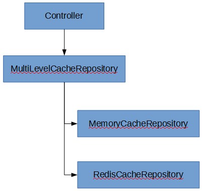 multilevel-cache-repository