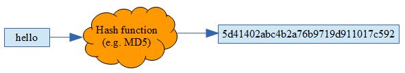 cspwsec-hashfunc-2