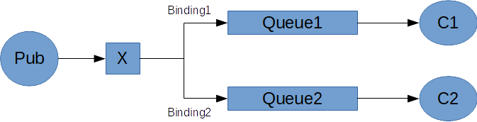 RabbitMQ: Who Creates the Queues and Exchanges? | Gigi Labs