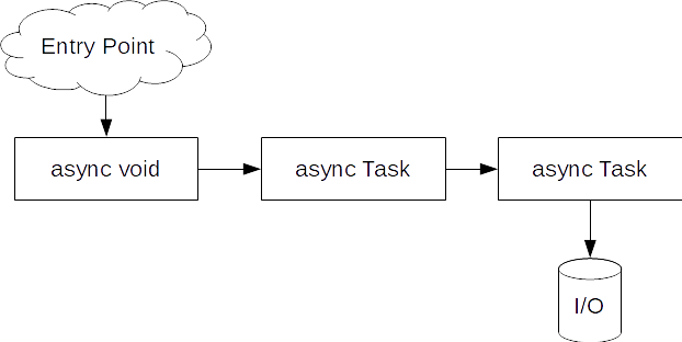 how to see if async task is already running c