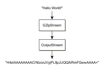 Compressing Strings Using GZip in C# | Gigi Labs